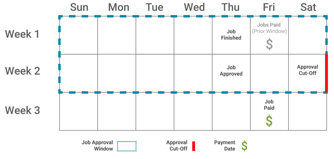 contractor-payment-schedule-job-approved